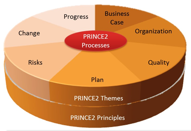 PRINCE2 in Easy Project